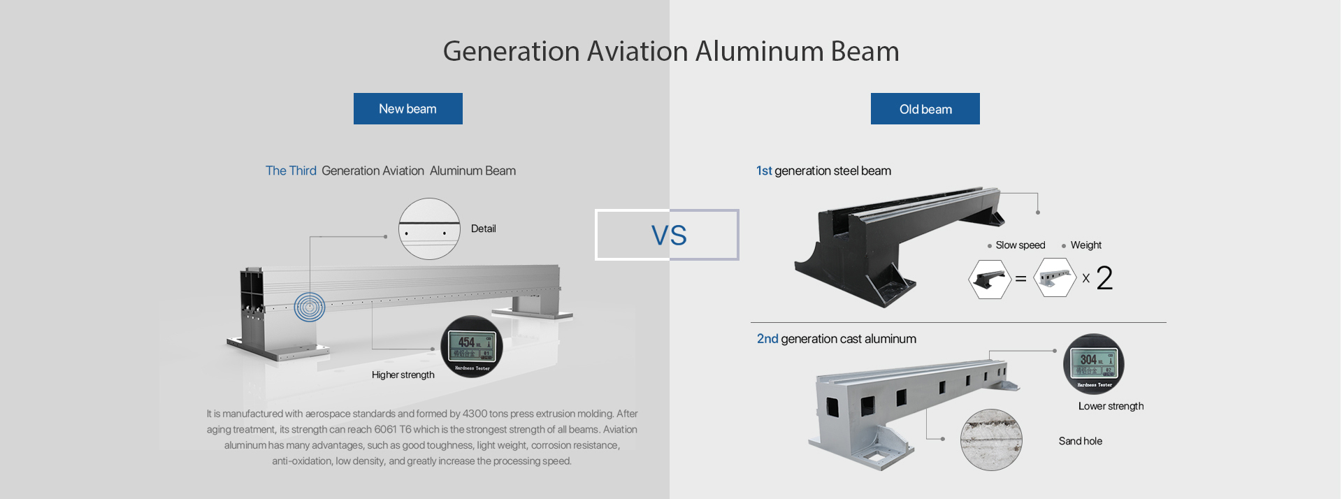 Generation Aviation Aluminum Beam